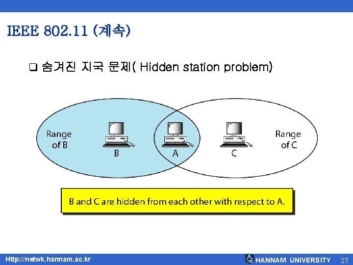 IEEE 802. 11 (계속) q 숨겨진 지국 문제( Hidden station problem) Http: //netwk. hannam.