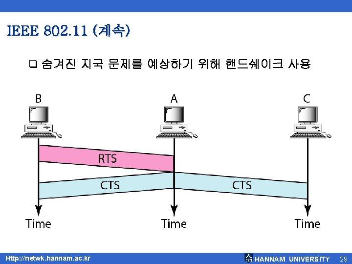 IEEE 802. 11 (계속) q 숨겨진 지국 문제를 예상하기 위해 핸드쉐이크 사용 Http: //netwk.