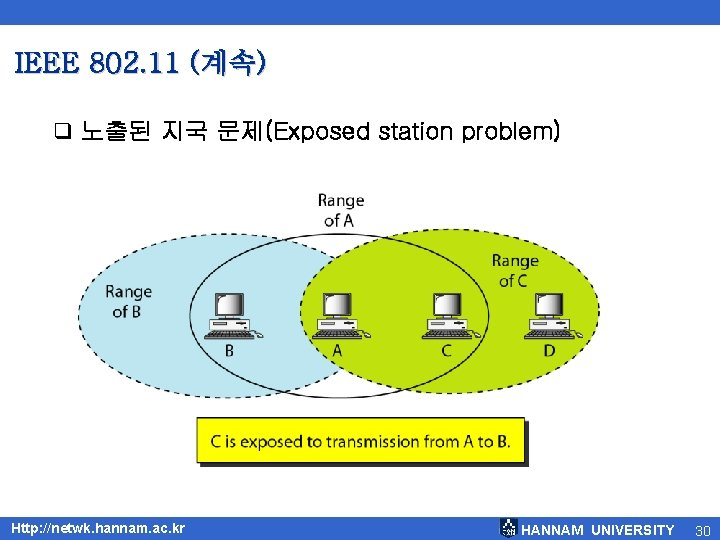 IEEE 802. 11 (계속) q 노출된 지국 문제(Exposed station problem) Http: //netwk. hannam. ac.