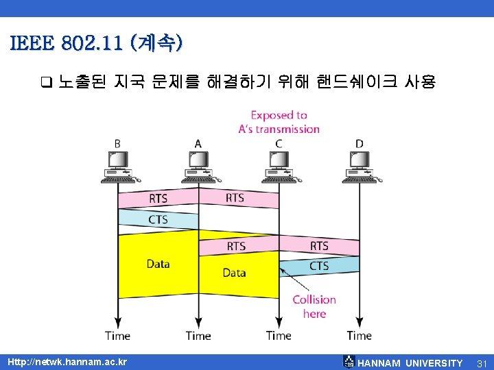 IEEE 802. 11 (계속) q 노출된 지국 문제를 해결하기 위해 핸드쉐이크 사용 Http: //netwk.