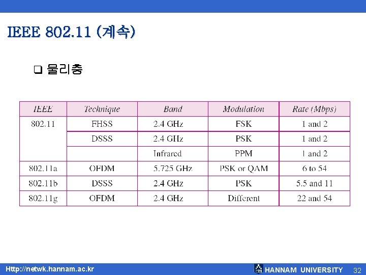 IEEE 802. 11 (계속) q 물리층 Http: //netwk. hannam. ac. kr HANNAM UNIVERSITY 32