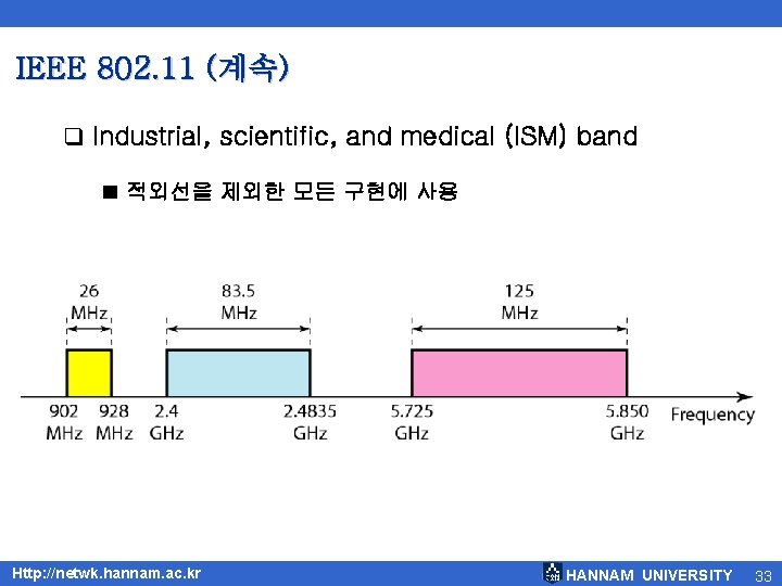 IEEE 802. 11 (계속) q Industrial, scientific, and medical (ISM) band ■ 적외선을 제외한