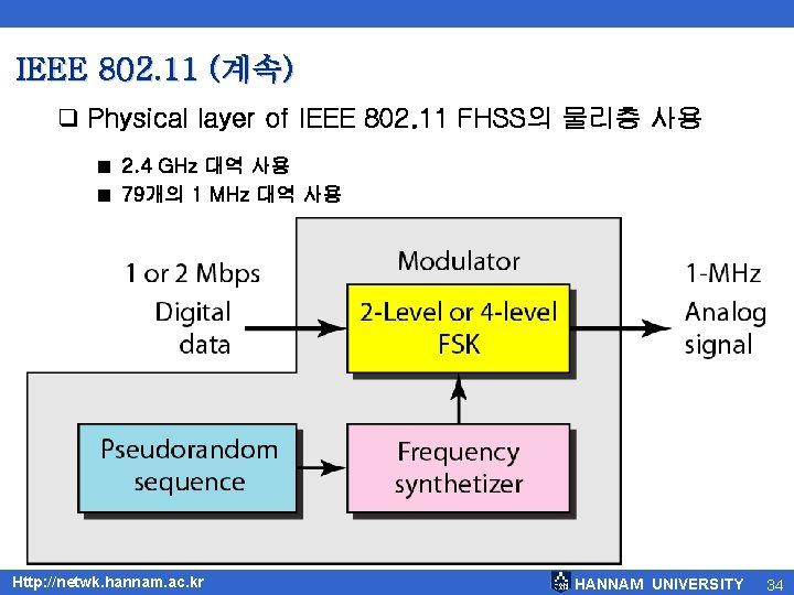 IEEE 802. 11 (계속) q Physical layer of IEEE 802. 11 FHSS의 물리층 사용