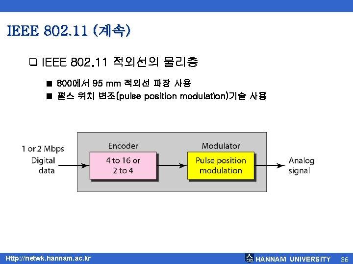 IEEE 802. 11 (계속) q IEEE 802. 11 적외선의 물리층 800에서 95 mm 적외선