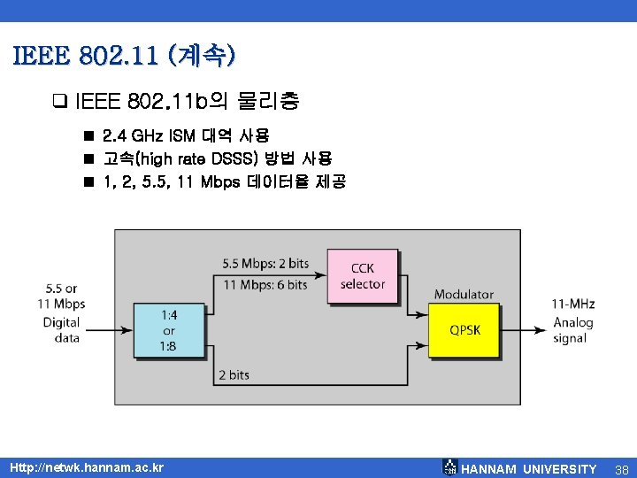 IEEE 802. 11 (계속) q IEEE 802. 11 b의 물리층 2. 4 GHz ISM