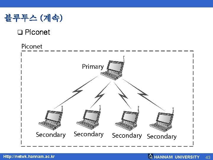 블루투스 (계속) q Piconet Http: //netwk. hannam. ac. kr HANNAM UNIVERSITY 43