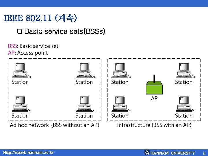 IEEE 802. 11 (계속) q Basic service sets(BSSs) Http: //netwk. hannam. ac. kr HANNAM