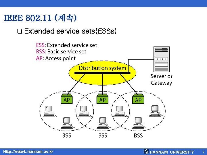 IEEE 802. 11 (계속) q Extended service sets(ESSs) Http: //netwk. hannam. ac. kr HANNAM