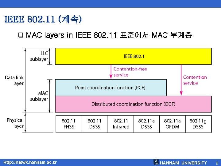 IEEE 802. 11 (계속) q MAC layers in IEEE 802. 11 표준에서 MAC 부계층