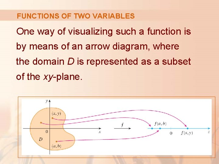 FUNCTIONS OF TWO VARIABLES One way of visualizing such a function is by means