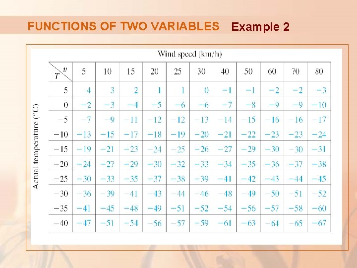 FUNCTIONS OF TWO VARIABLES Example 2