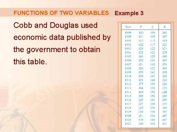 FUNCTIONS OF TWO VARIABLES Example 3 Cobb and Douglas used economic data published by