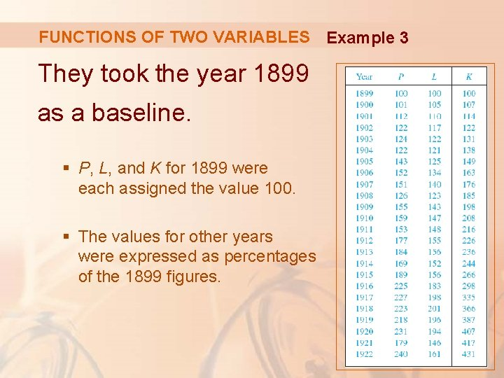 FUNCTIONS OF TWO VARIABLES Example 3 They took the year 1899 as a baseline.
