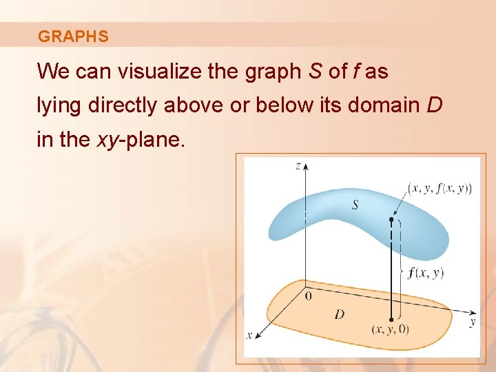 GRAPHS We can visualize the graph S of f as lying directly above or