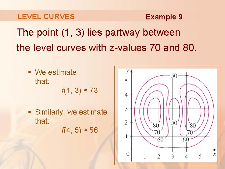 LEVEL CURVES Example 9 The point (1, 3) lies partway between the level curves