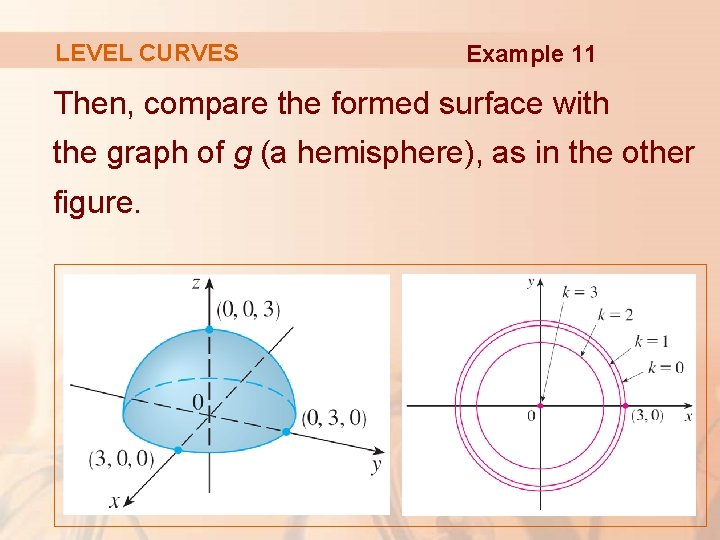 LEVEL CURVES Example 11 Then, compare the formed surface with the graph of g
