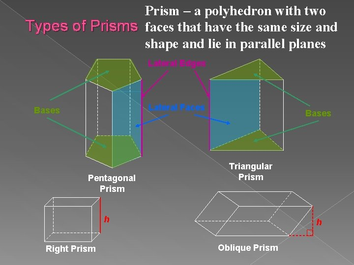 Prism – a polyhedron with two Types of Prisms faces that have the same
