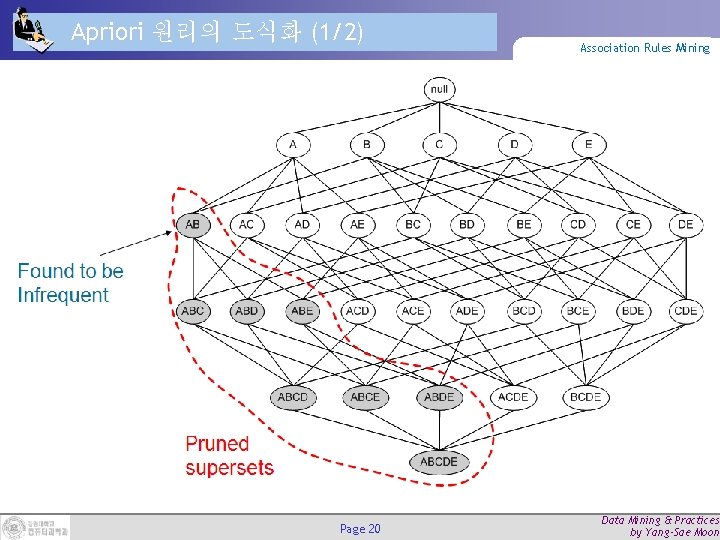 Apriori 원리의 도식화 (1/2) Page 20 Association Rules Mining Data Mining & Practices by