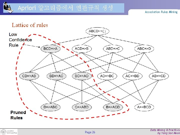 Apriori 알고리즘에서 연관규칙 생성 Page 26 Association Rules Mining Data Mining & Practices by