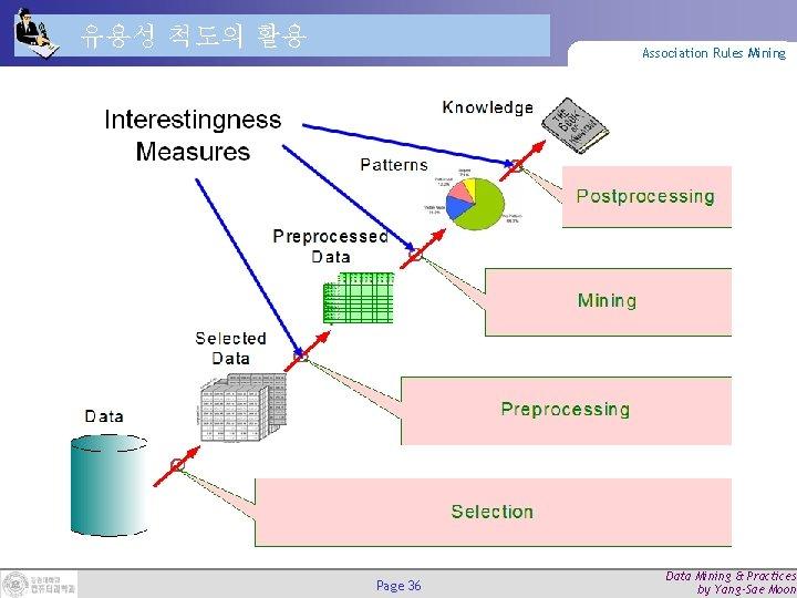 유용성 척도의 활용 Association Rules Mining Page 36 Data Mining & Practices by Yang-Sae