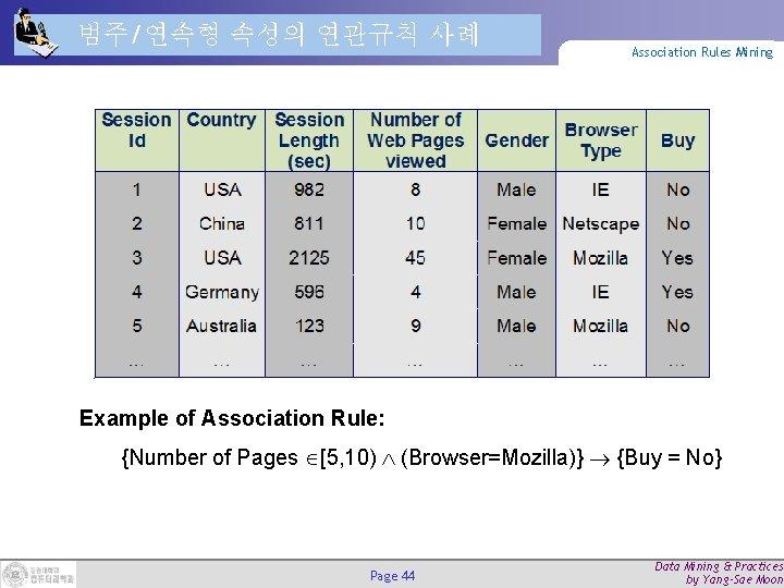 범주/연속형 속성의 연관규칙 사례 Association Rules Mining Example of Association Rule: {Number of Pages