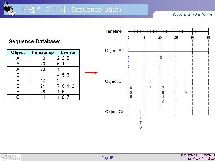 시퀀스 데이터 (Sequence Data) Page 58 Association Rules Mining Data Mining & Practices by