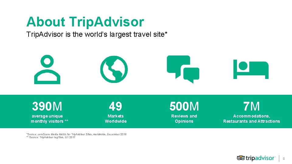 About Trip. Advisor is the world's largest travel site* 390 M average unique monthly