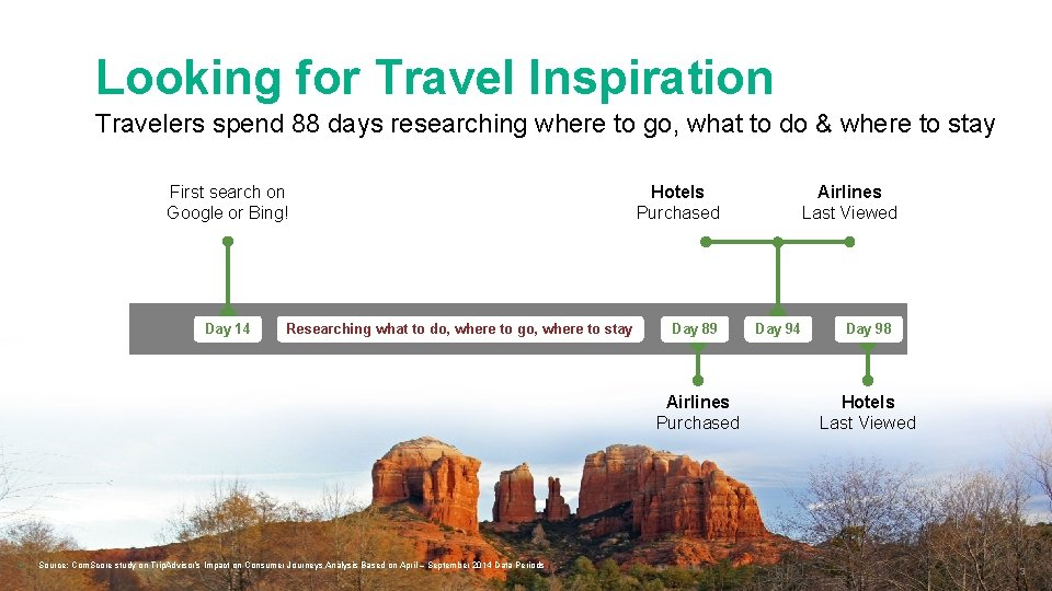 Looking for Travel Inspiration Travelers spend 88 days researching where to go, what to