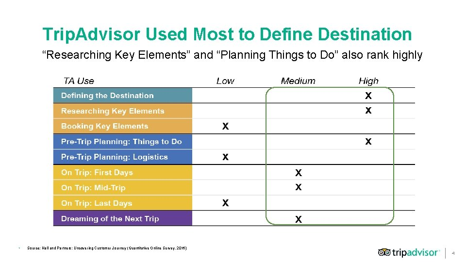 """Trip. Advisor Used Most to Define Destination """"Researching Key Elements"""" and """"Planning Things to"""