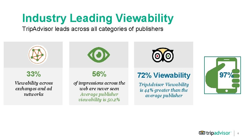 Industry Leading Viewability Trip. Advisor leads across all categories of publishers 33% 56% 72%