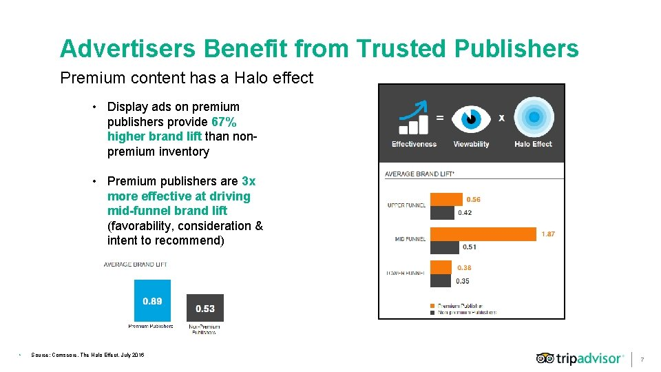 Advertisers Benefit from Trusted Publishers Premium content has a Halo effect • Display ads