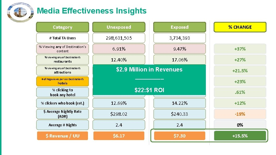 Media Effectiveness Insights Category Unexposed Exposed # Total TA Users 298, 631, 505 3,