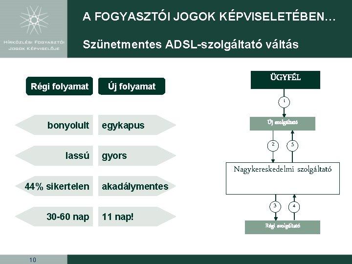 A FOGYASZTÓI JOGOK KÉPVISELETÉBEN… Szünetmentes ADSL-szolgáltató váltás Régi folyamat Új folyamat ÜGYFÉL 1 bonyolult