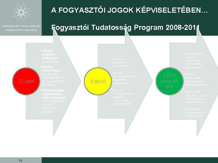 A FOGYASZTÓI JOGOK KÉPVISELETÉBEN… Fogyasztói Tudatosság Program 2008 -2011 • Ötletek kollektív értékelése (workshop)