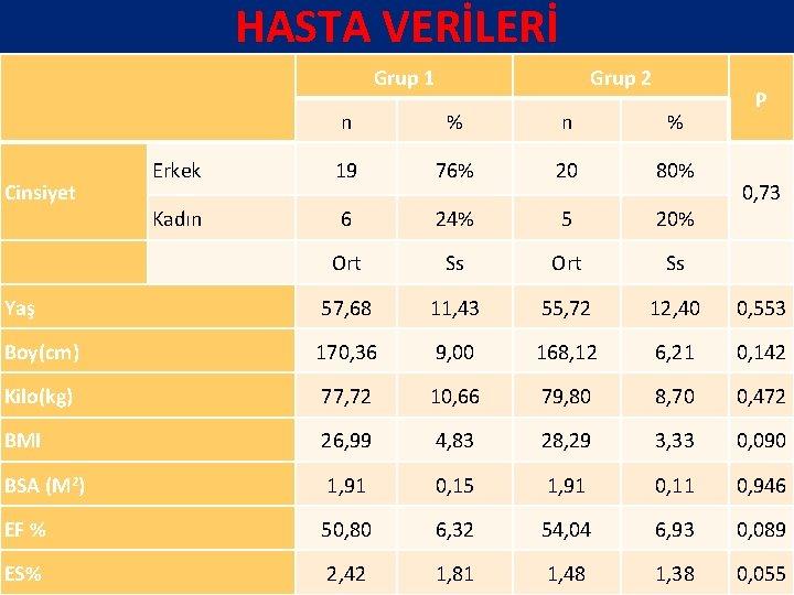 HASTA VERİLERİ Grup 1 Grup 2 P n % Erkek 19 76% 20 80%