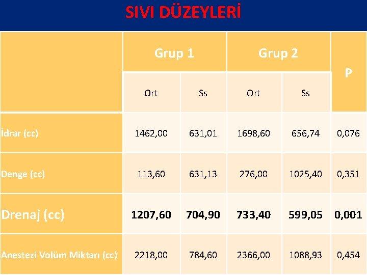 SIVI DÜZEYLERİ Grup 1 Grup 2 P Ort Ss İdrar (cc) 1462, 00 631,