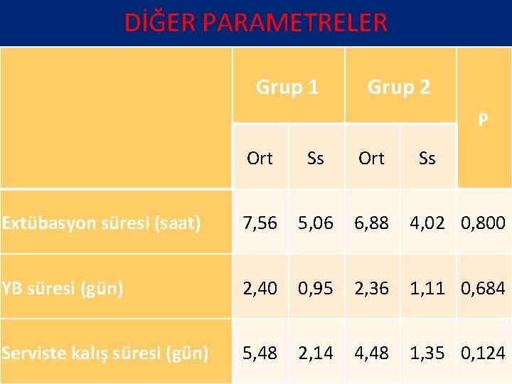 DİĞER PARAMETRELER Grup 1 Grup 2 P Ort Ss Ort Extübasyon süresi (saat) 7,