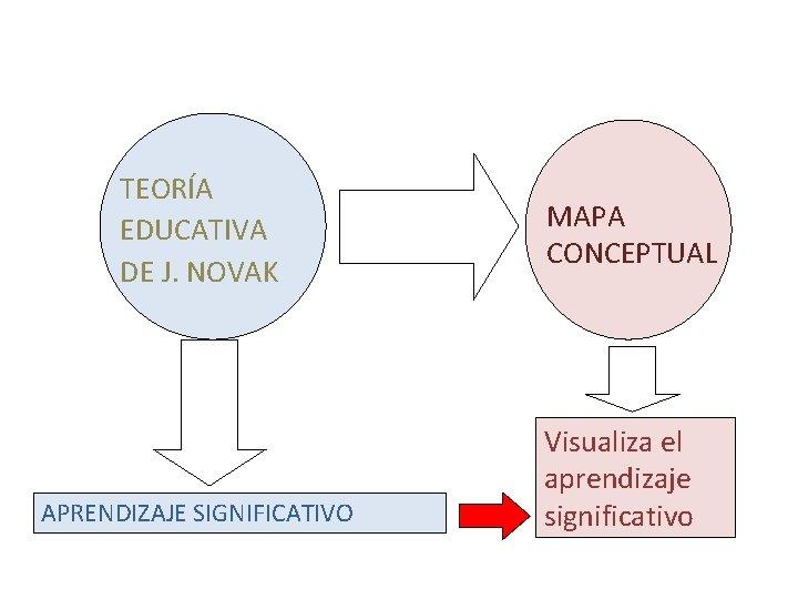 TEORÍA EDUCATIVA DE J. NOVAK APRENDIZAJE SIGNIFICATIVO MAPA CONCEPTUAL Visualiza el aprendizaje significativo