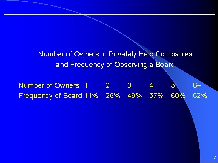 Number of Owners in Privately Held Companies and Frequency of Observing a Board Number
