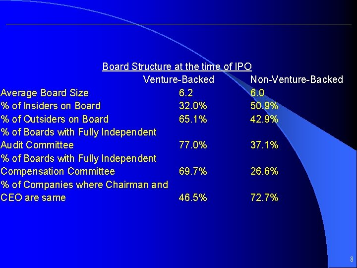 Board Structure at the time of IPO Venture-Backed Non-Venture-Backed Average Board Size 6. 2