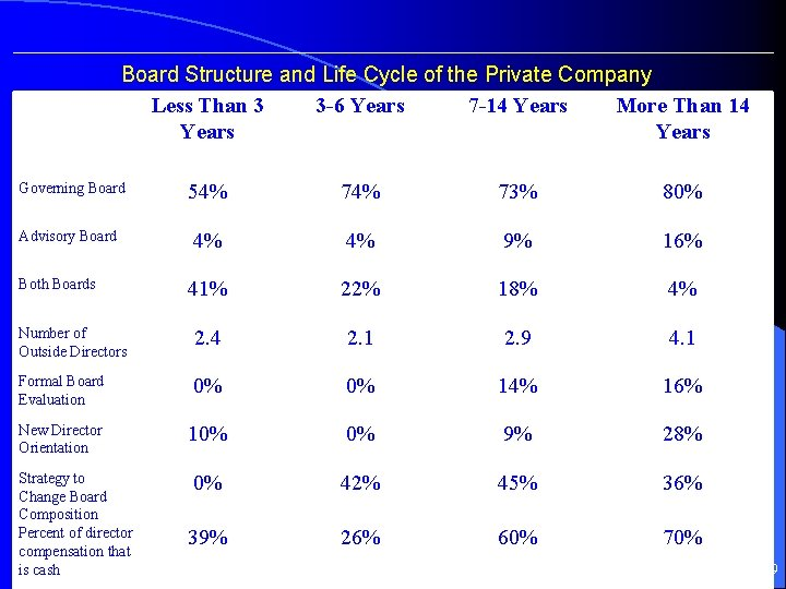 Board Structure and Life Cycle of the Private Company Less Than 3 3