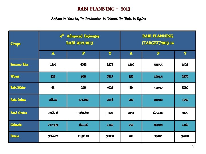 RABI PLANNING - 2013 A=Area in ' 000 ha, P= Production in ' 000