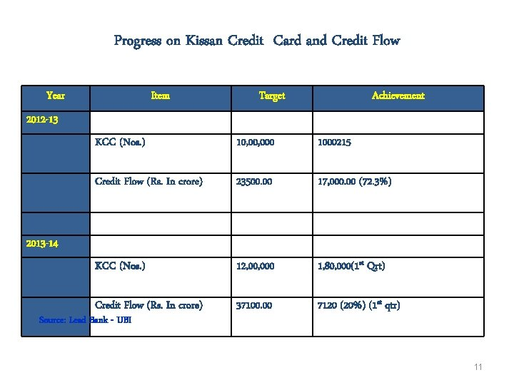 Progress on Kissan Credit Card and Credit Flow Year Item Target Achievement 2012 -13
