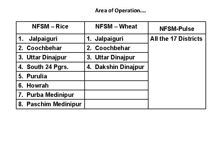 Area of Operation…. NFSM – Rice NFSM – Wheat 1. Jalpaiguri 2. Coochbehar 3.