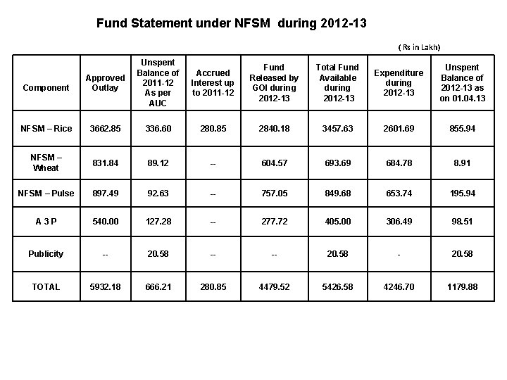 Fund Statement under NFSM during 2012 -13 ( Rs in Lakh) Component Approved Outlay
