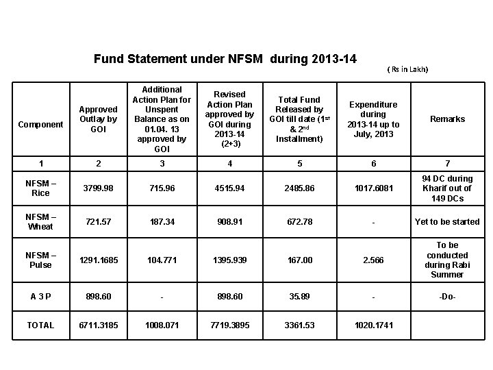 Fund Statement under NFSM during 2013 -14 ( Rs in Lakh) Approved Outlay by