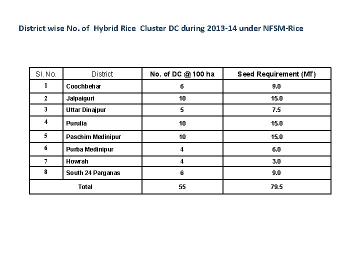 District wise No. of Hybrid Rice Cluster DC during 2013 -14 under NFSM-Rice Sl.
