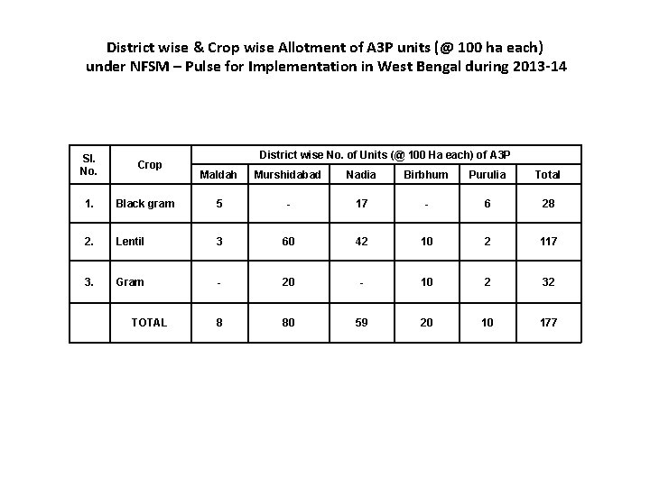 District wise & Crop wise Allotment of A 3 P units (@ 100 ha