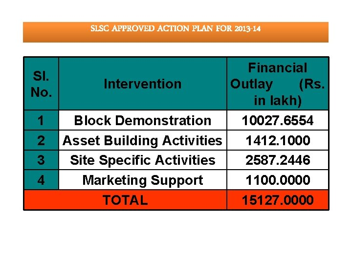 SLSC APPROVED ACTION PLAN FOR 2013 -14 Financial Sl. Outlay (Rs. Intervention No. in