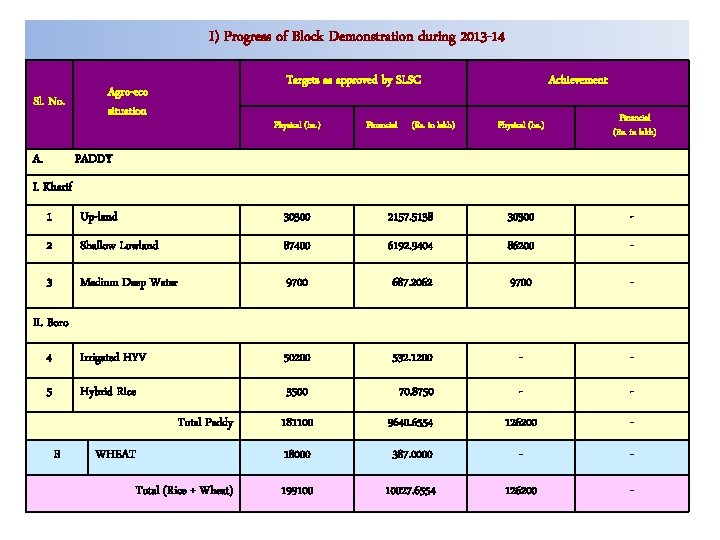 I) Progress of Block Demonstration during 2013 -14 Sl. No. A. Targets as approved